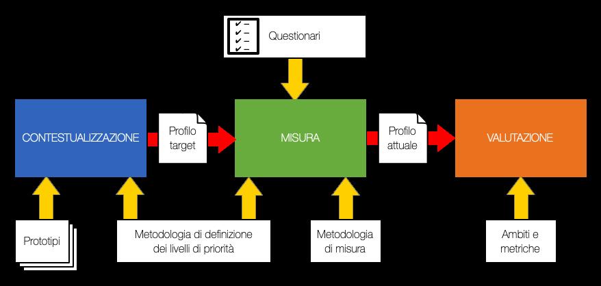 Schema Metodologia